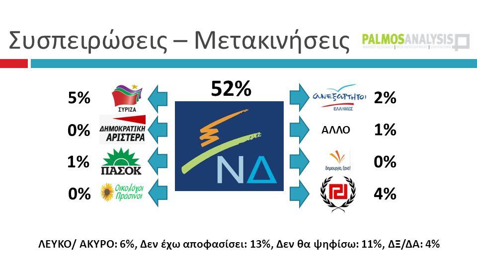 Συσπειρώσεις – Μετακινήσεις 52% 2% 1%1% 0% 4% 5% 0%0% 1%1% 0% ΑΛΛΟ ΛΕΥΚΟ/ ΑΚΥΡΟ: 6%, Δεν έχω αποφασίσει: 13%, Δεν θα ψηφίσω: 11%, ΔΞ/ΔΑ: 4%