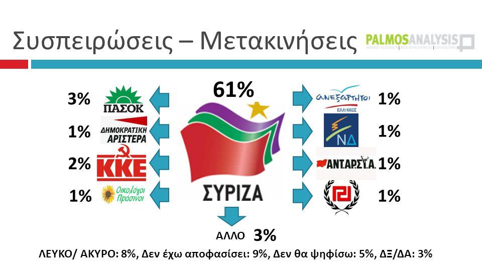 Συσπειρώσεις – Μετακινήσεις 61% 1% 3% 1% 2% 1% ΑΛΛΟ 3% ΛΕΥΚΟ/ ΑΚΥΡΟ: 8%, Δεν έχω αποφασίσει: 9%, Δεν θα ψηφίσω: 5%, ΔΞ/ΔΑ: 3%