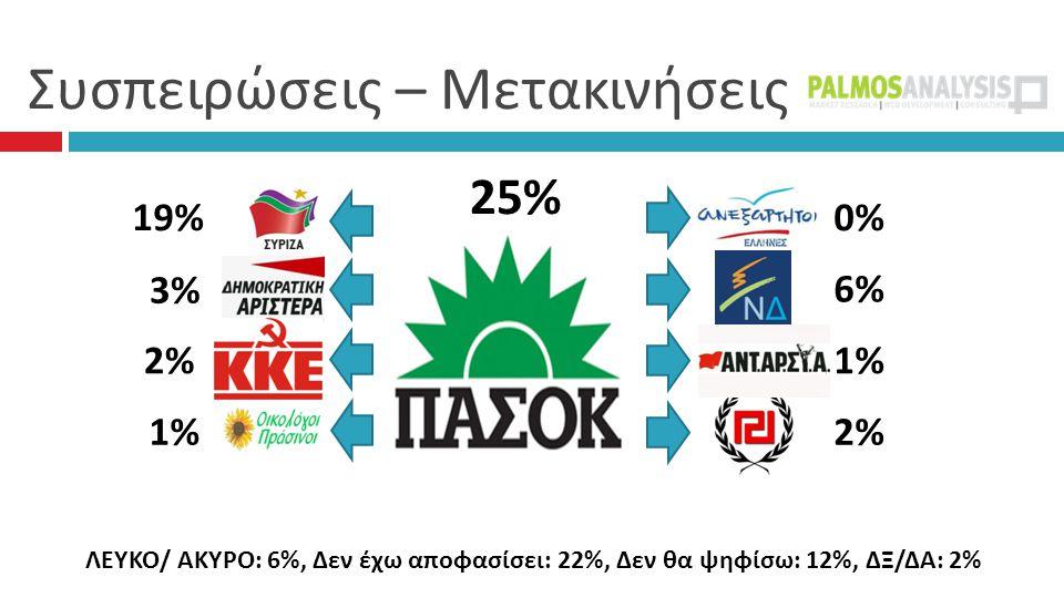 Συσπειρώσεις – Μετακινήσεις 25% 0% 6% 1% 2% 19% 3% 2% 1% ΛΕΥΚΟ/ ΑΚΥΡΟ: 6%, Δεν έχω αποφασίσει: 22%, Δεν θα ψηφίσω: 12%, ΔΞ/ΔΑ: 2%