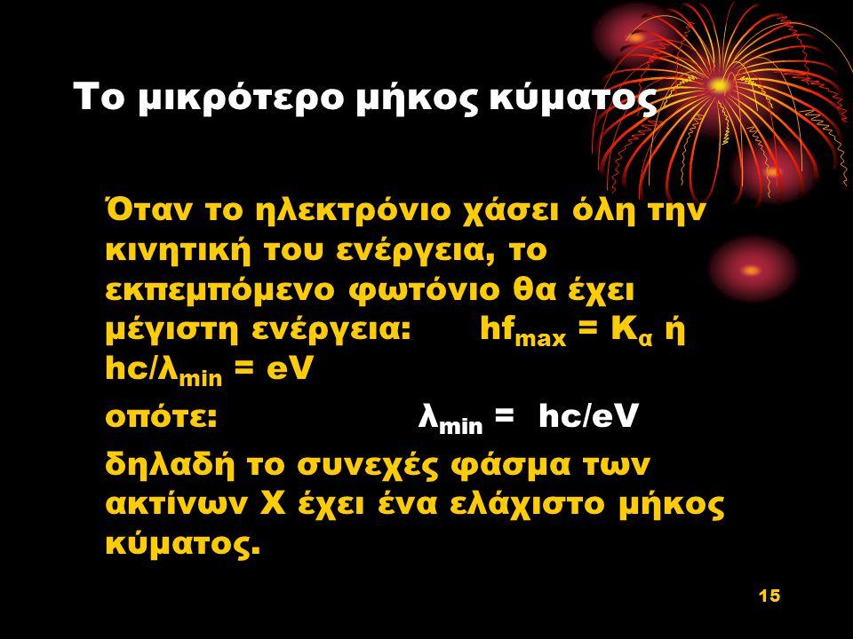 Το μικρότερο μήκος κύματος Όταν το ηλεκτρόνιο χάσει όλη την κινητική του ενέργεια, το εκπεμπόμενο φωτόνιο θα έχει μέγιστη ενέργεια: hf max = K α ή hc/