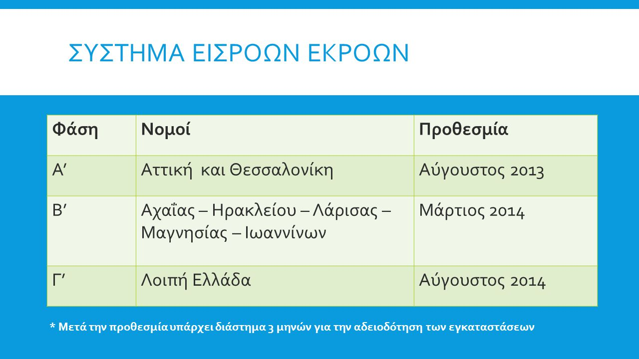 ΣΥΣΤΗΜΑ ΕΙΣΡΟΩΝ ΕΚΡΟΩΝ ΦάσηΝομοίΠροθεσμία Α'Αττική και ΘεσσαλονίκηΑύγουστος 2013 Β'Αχαΐας – Ηρακλείου – Λάρισας – Μαγνησίας – Ιωαννίνων Μάρτιος 2014 Γ'Λοιπή ΕλλάδαΑύγουστος 2014 * Μετά την προθεσμία υπάρχει διάστημα 3 μηνών για την αδειοδότηση των εγκαταστάσεων