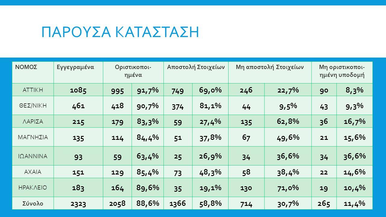 ΠΑΡΟΥΣΑ ΚΑΤΑΣΤΑΣΗ ΝΟΜΟΣΕγγεγραμέναΟριστικοποι- ημένα Αποστολή ΣτοιχείωνΜη αποστολή ΣτοιχείωνΜη οριστικοποι- ημένη υποδομή ATTIKH 108599591,7%74969,0%24622,7%908,3% ΘΕΣ/ΝΙΚΗ 46141890,7%37481,1%449,5%439,3% ΛΑΡΙΣΑ 21517983,3%5927,4%13562,8%3616,7% ΜΑΓΝΗΣΙΑ 13511484,4%5137,8%6749,6%2115,6% ΙΩΑΝΝΙΝΑ 935963,4%2526,9%3436,6%3436,6% ΑΧΑΙΑ 15112985,4%7348,3%5838,4%2214,6% ΗΡΑΚΛΕΙΟ 18316489,6%3519,1%13071,0%1910,4% Σύνολο 2323205888,6%136658,8%71430,7%26511,4%
