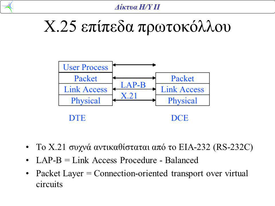 Δίκτυα Η/Υ ΙΙ Χ.25 επίπεδα πρωτοκόλλου Το Χ.21 συχνά αντικαθίσταται από το ΕΙΑ-232 (RS-232C) LAP-B = Link Access Procedure - Balanced Packet Layer = Connection-oriented transport over virtual circuits
