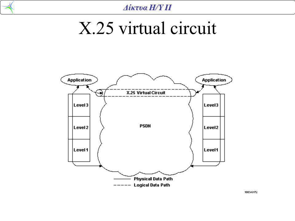 Δίκτυα Η/Υ ΙΙ X.25 virtual circuit