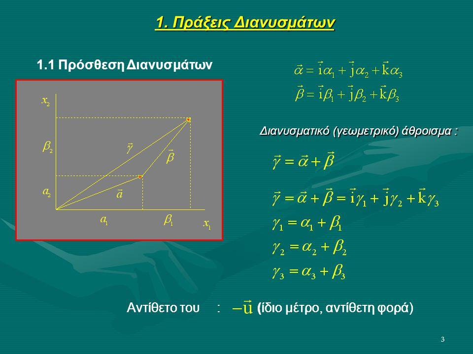 3 1. Πράξεις Διανυσμάτων Αντίθετο του : (ίδιο μέτρο, αντίθετη φορά) 1.1 Πρόσθεση Διανυσμάτων Αντίθετο του : (ίδιο μέτρο, αντίθετη φορά) Διανυσματικό (