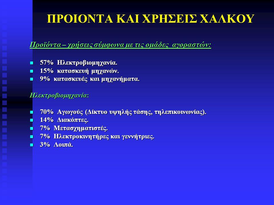ΠΡΟΙΟΝΤΑ ΚΑΙ ΧΡΗΣΕΙΣ ΧΑΛΚΟΥ Προϊόντα – χρήσεις σύμφωνα με τις ομάδες αγοραστών: 57% Ηλεκτροβιομηχανία. 57% Ηλεκτροβιομηχανία. 15% κατασκευή μηχανών. 1