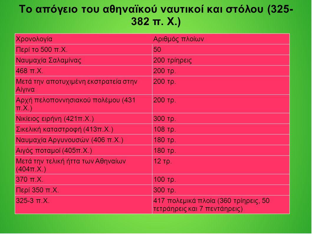 ΧρονολογίαΑριθμός πλοίων Περί το 500 π.Χ.50 Ναυμαχία Σαλαμίνας200 τρίηρεις 468 π.Χ.200 τρ.