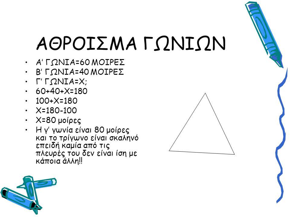 ΑΘΡΟΙΣΜΑ ΓΩΝΙΩΝ Α' ΓΩΝΙΑ=60 ΜΟΙΡΕΣ Β' ΓΩΝΙΑ=40 ΜΟΙΡΕΣ Γ' ΓΩΝΙΑ=Χ; 60+40+Χ=180 100+Χ=180 Χ=180-100 Χ=80 μοίρες Η γ' γωνία είναι 80 μοίρες και το τρίγων