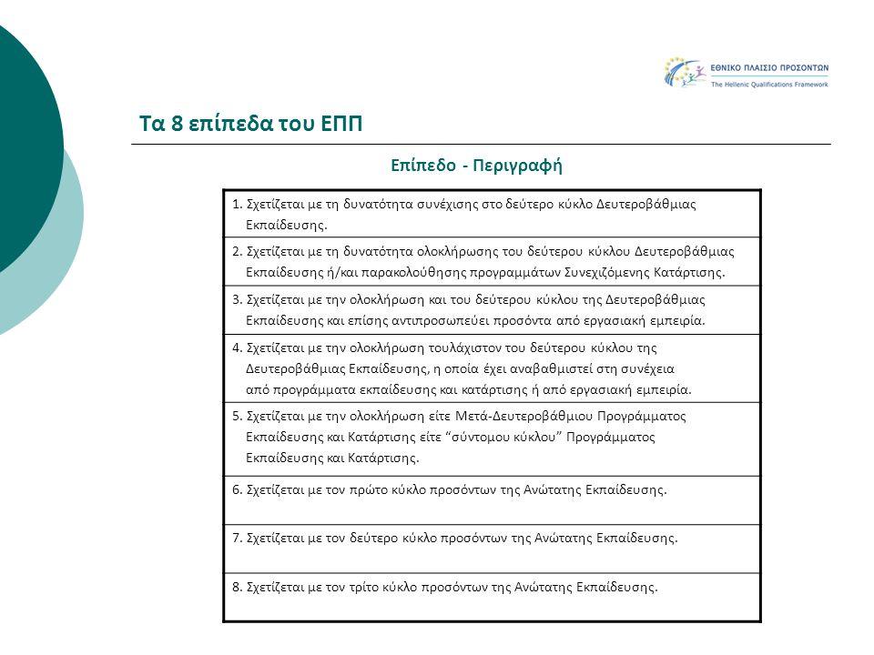 Τα 8 επίπεδα του ΕΠΠ Επίπεδο - Περιγραφή 1. Σχετίζεται με τη δυνατότητα συνέχισης στο δεύτερο κύκλο Δευτεροβάθμιας Εκπαίδευσης. 2. Σχετίζεται με τη δυ