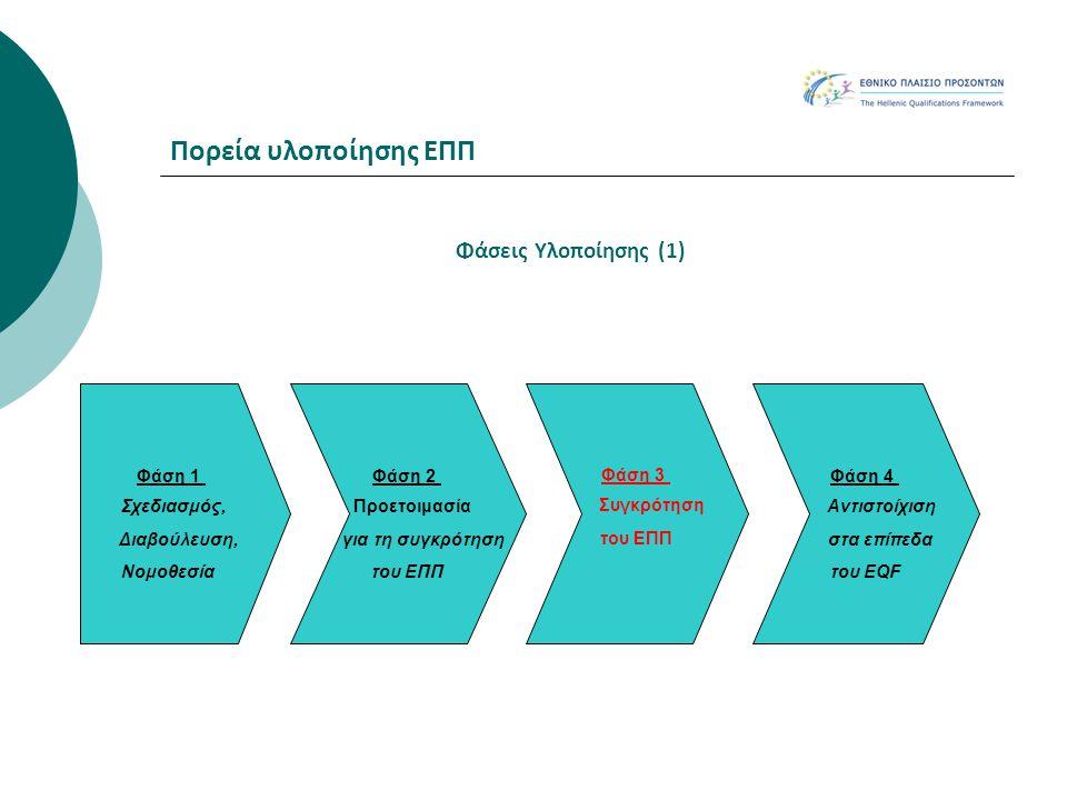 Πορεία υλοποίησης ΕΠΠ Φάση 1 Σχεδιασμός, Διαβούλευση, Νομοθεσία Φάση 2 Προετοιμασία για τη συγκρότηση του ΕΠΠ Φάση 3 Συγκρότηση του ΕΠΠ Φάση 4 Αντιστο