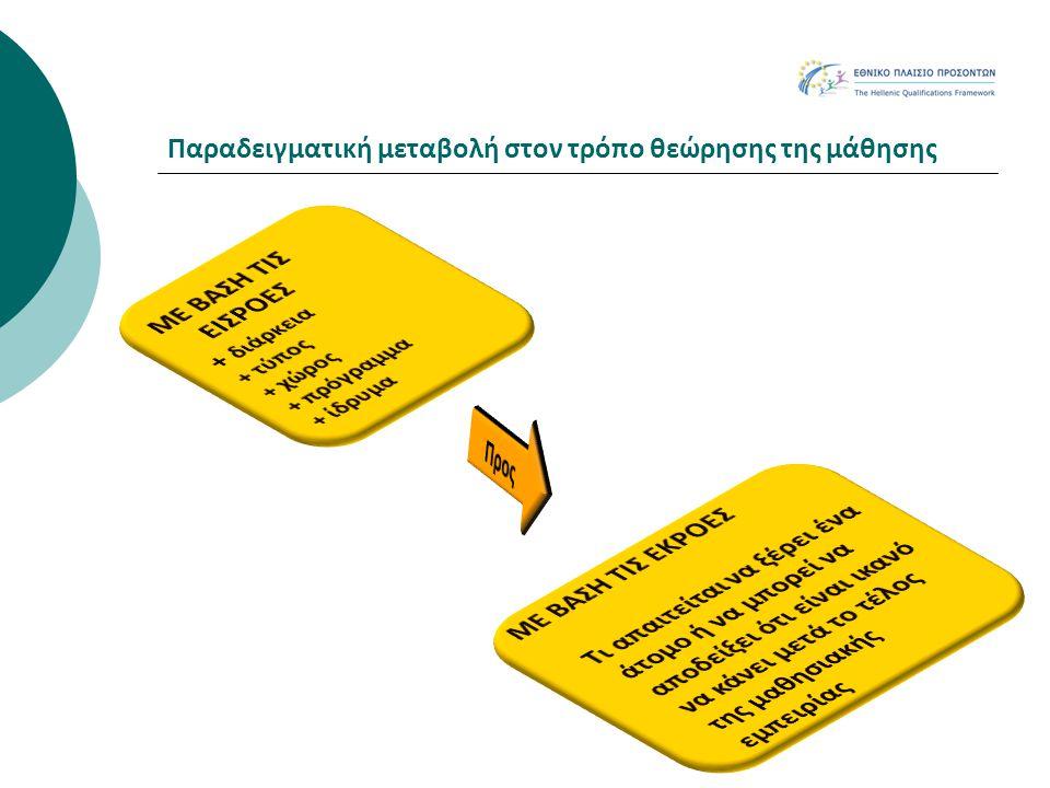 Εθνικό Πλαίσιο Προσόντων: γέφυρα μεταξύ εκπαίδευσης και απασχόλησης Με τη συγκρότηση Εθνικού Πλαισίου Προσόντων τα προσόντα όλων των πολιτών, δηλαδή οι γνώσεις τους, οι δεξιότητες και οι ικανότητες που απέκτησαν από ποικίλες διαδρομές μάθησης στη διάρκεια της ζωής τους  Καταγράφονται  Αναγνωρίζονται  Πιστοποιούνται (όπου χρειάζεται)  Αντιστοιχίζονται στην οκτάβαθμη κλίμακα του ΕΠΠ  Καθίστανται διαφανή προς όλους