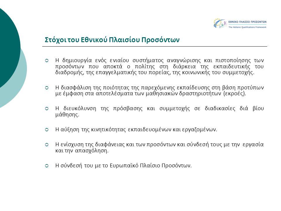 Τα 8 επίπεδα του ΕΠΠ Επίπεδο - Περιγραφή 1.