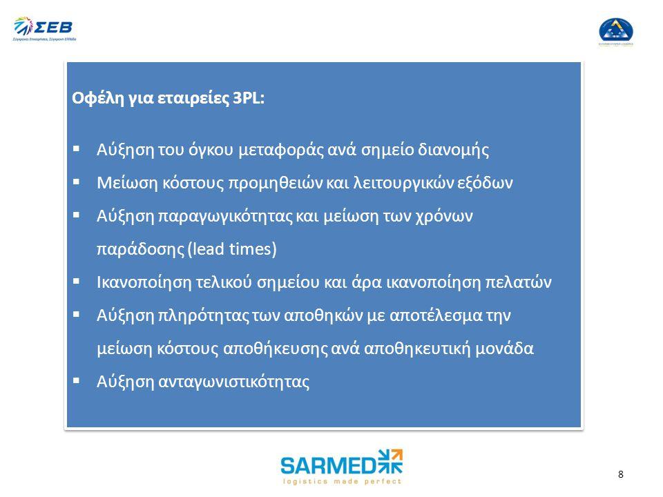 Speaker's Logo 8 Οφέλη για εταιρείες 3PL:  Αύξηση του όγκου μεταφοράς ανά σημείο διανομής  Μείωση κόστους προμηθειών και λειτουργικών εξόδων  Αύξηση παραγωγικότητας και μείωση των χρόνων παράδοσης (lead times)  Ικανοποίηση τελικού σημείου και άρα ικανοποίηση πελατών  Αύξηση πληρότητας των αποθηκών με αποτέλεσμα την μείωση κόστους αποθήκευσης ανά αποθηκευτική μονάδα  Αύξηση ανταγωνιστικότητας Οφέλη για εταιρείες 3PL:  Αύξηση του όγκου μεταφοράς ανά σημείο διανομής  Μείωση κόστους προμηθειών και λειτουργικών εξόδων  Αύξηση παραγωγικότητας και μείωση των χρόνων παράδοσης (lead times)  Ικανοποίηση τελικού σημείου και άρα ικανοποίηση πελατών  Αύξηση πληρότητας των αποθηκών με αποτέλεσμα την μείωση κόστους αποθήκευσης ανά αποθηκευτική μονάδα  Αύξηση ανταγωνιστικότητας