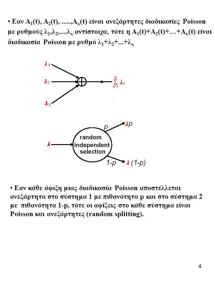 15 Παράδειγμα: Ας υποθέσουμε ότι υπάρχουν m=100 σύνοδοι που μοιράζονται ένα σύνδεσμο.