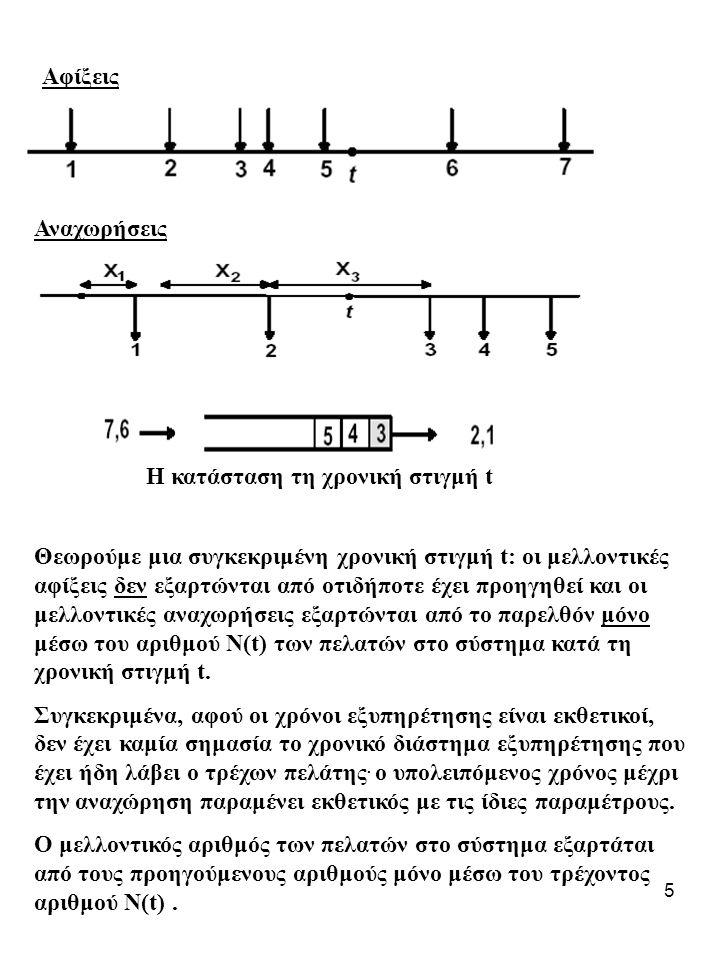 16 Για μεγάλο φόρτο, το σύστημα συμπεριφέρεται σαν ένα σύστημα που χρησιμοποιεί στατιστική πολυπλεξία [Στατιστική πολυπλεξία για ολόκληρο το κανάλι] Για μικρό λ : Για μεγάλο λ ( ) : Ένα κανάλι με ρυθμό εξυπηρέτησης μ