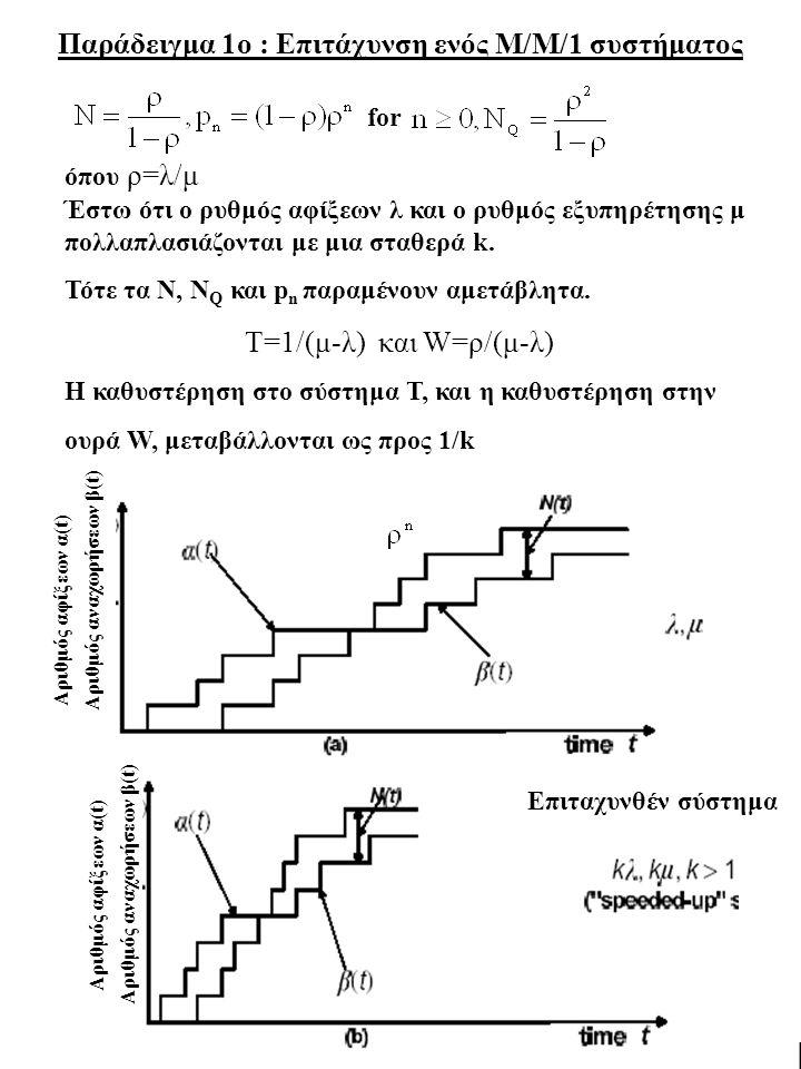 10 Παράδειγμα 2ο: Στατιστική πολυπλεξία έναντι FDM Θεωρήστε 100 συνόδους (sessions), με αφίξεις Poisson συνολικού ρυθμού λ και εκθετικά κατανεμημένα μήκη πακέτων, οι οποίες μοιράζονται έναν σύνδεσμο με ρυθμό εξυπηρέτησης μ πακέτα/sec Στατιστική Πολυπλεξία ρυθμός εξυπηρέτησης μ Πολυπλεξία με διαίρεση συχνότητας (FDM) Αν χρησιμοποιήσουμε FDM, τότε η κάθε σύνοδος έχει ρυθμό λ/100 και βλέπει ρυθμό εξυπηρέτησης μ/100 Η χωρητικότητα διαιρείται σε 100 ίσα μέρη ρυθμός εξυπηρέτησης μ/100 ανά σύνοδο Τ= 100/(μ-λ)