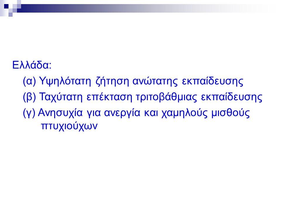 Ελλάδα: (α) Υψηλότατη ζήτηση ανώτατης εκπαίδευσης (β) Ταχύτατη επέκταση τριτοβάθμιας εκπαίδευσης (γ) Ανησυχία για ανεργία και χαμηλούς μισθούς πτυχιούχων