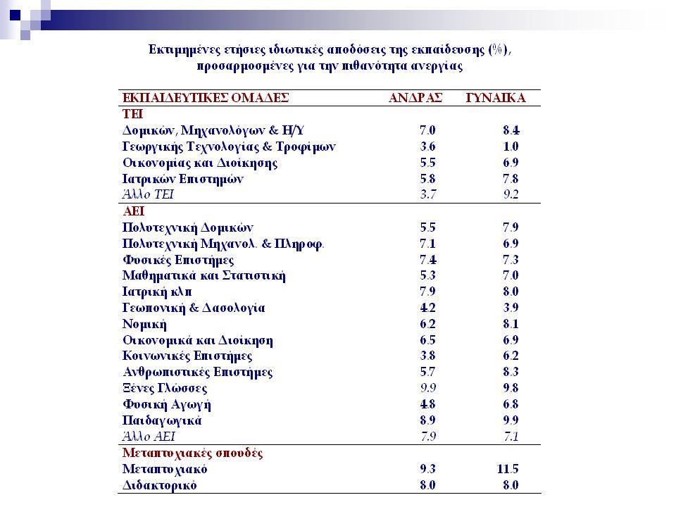 Επομένως, Υψηλή ιδιωτική ζήτηση ανώτατης εκπαίδευσης απόλυτα ορθολογική  Χαμηλότερη ανεργία  Υψηλότερες αποδοχές  Υψηλές ιδιωτικές αποδόσεις Μπορεί να γίνει προβολή αυτών των αποτελεσμάτων στο μέλλον;  Μάλλον παρακινδυνευμένο – οικονομική κρίση  Απότομη μαζικοποίηση ανώτατης εκπαίδευσης Οι υψηλές ιδιωτικές αποδόσεις της τριτοβάθμιας εκπαίδευσης συνεπάγονται και υψηλό κοινωνικό όφελος;  Όχι αναγκαστικά