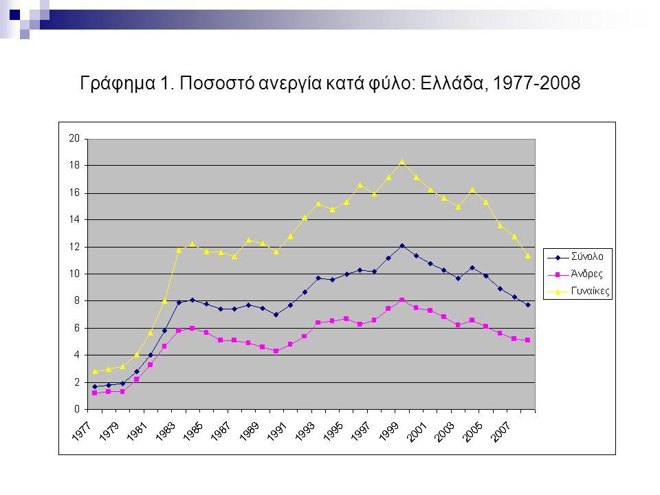 Γράφημα 1. Ποσοστό ανεργία κατά φύλο: Ελλάδα, 1977-2008