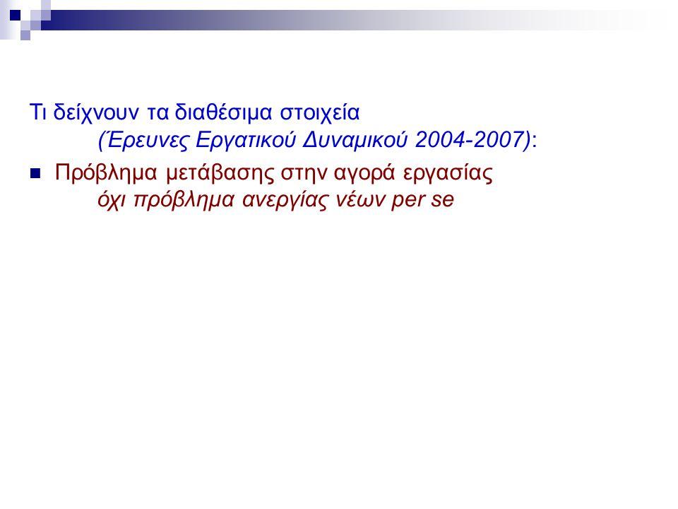 Τι δείχνουν τα διαθέσιμα στοιχεία (Έρευνες Εργατικού Δυναμικού 2004-2007): Πρόβλημα μετάβασης στην αγορά εργασίας όχι πρόβλημα ανεργίας νέων per se