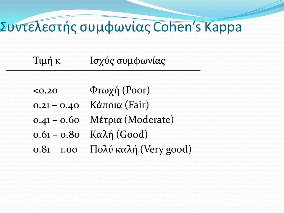 Συντελεστής συμφωνίας Cohen's Kappa Τιμή κΙσχύς συμφωνίας <0.20Φτωχή (Poor) 0.21 – 0.40Κάποια (Fair) 0.41 – 0.60Μέτρια (Moderate) 0.61 – 0.80 Καλή (Go