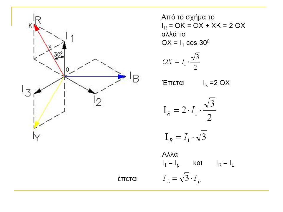 Από το σχήμα το I R = OK = OX + XK = 2 OX αλλά το OX = I 1 cos 30 0 ΈπεταιI R =2 OX Αλλά I 1 = I p και I R = I L έπεται