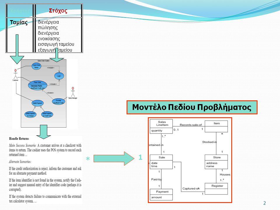 2 Χρήστης Στόχος Ταμίας διενέργεια πώλησης διενέργεια ενοικίασης εισαγωγή ταμείου εξαγωγή ταμείου * 1 Μοντέλο Πεδίου Προβλήματος