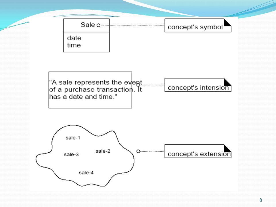 Μοντέλα ΠΠ και Διάσπαση Στρατηγική: «διαίρει και βασίλευε» διαχείριση της πολυπλοκότητας με την διάσπαση του προβλήματος σε κατανοητές ενότητες.