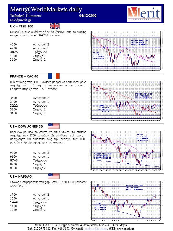 Merit@WorldMarkets.daily 04/12/2002 Technical Comment 04/12/2002 ank@merit.gr UK – FTSE 100 FRANCE – CAC 40 US – DOW JONES 30 US – NASDAQ Στόχος η επιβεβαίωση του gap μεταξύ 1420-1430 μονάδων ως στήριξη.