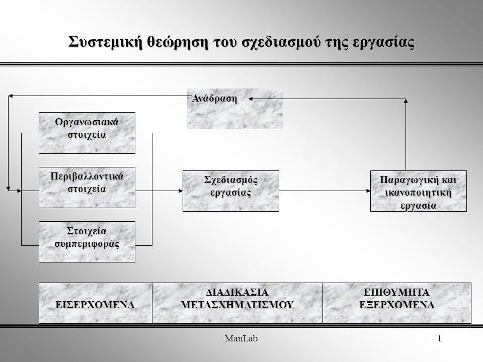 ManLab1 Συστεμική θεώρηση του σχεδιασμού της εργασίας Οργανωσιακάστοιχεία Περιβαλλοντικάστοιχεία Στοιχείασυμπεριφοράς ΕΙΣΕΡΧΟΜΕΝΑ Παραγωγική και ικανοποιητική εργασία ΣχεδιασμόςεργασίαςΑνάδρασηΕΠΙΘΥΜΗΤΑΕΞΕΡΧΟΜΕΝΑΔΙΑΔΙΚΑΣΙΑΜΕΤΑΣΧΗΜΑΤΙΣΜΟΥ