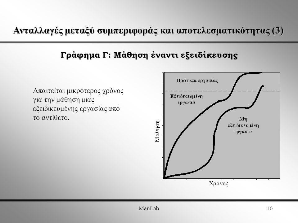 ManLab10 Γράφημα Γ: Μάθηση έναντι εξειδίκευσης Ανταλλαγές μεταξύ συμπεριφοράς και αποτελεσματικότητας (3) Απαιτείται μικρότερος χρόνος για την μάθηση μιας εξειδικευμένης εργασίας από το αντίθετο.