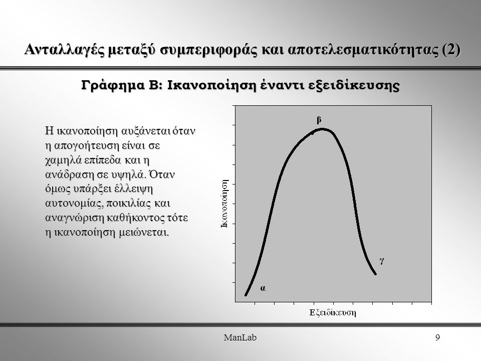 ManLab9 Γράφημα Β: Ικανοποίηση έναντι εξειδίκευσης Η ικανοποίηση αυξάνεται όταν η απογοήτευση είναι σε χαμηλά επίπεδα και η ανάδραση σε υψηλά.