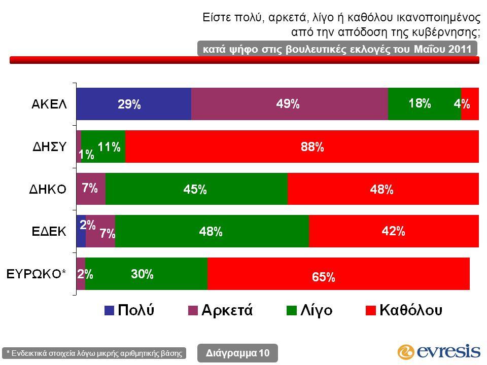 Είστε πολύ, αρκετά, λίγο ή καθόλου ικανοποιημένος από την απόδοση της κυβέρνησης; Διάγραμμα 10 κατά ψήφο στις βουλευτικές εκλογές του Μαΐου 2011 * Ενδεικτικά στοιχεία λόγω μικρής αριθμητικής βάσης