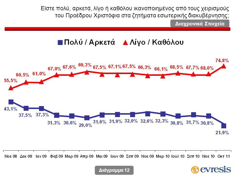 Είστε πολύ, αρκετά, λίγο ή καθόλου ικανοποιημένος από τους χειρισμούς του Προέδρου Χριστόφια στα ζητήματα εσωτερικής διακυβέρνησης; Διάγραμμα 12 Διαχρονικά Στοιχεία