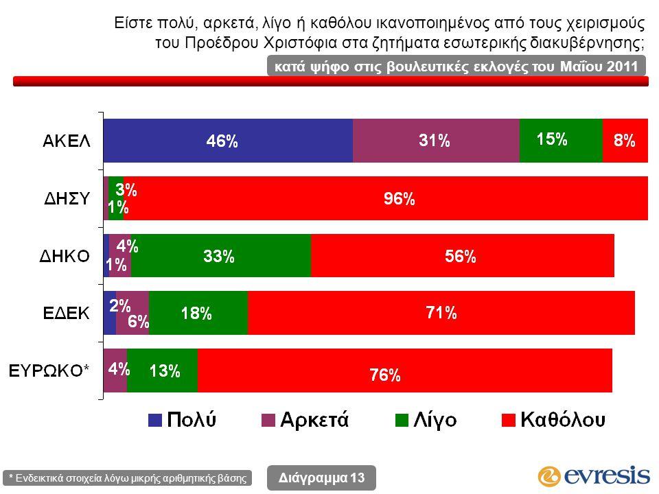 Είστε πολύ, αρκετά, λίγο ή καθόλου ικανοποιημένος από τους χειρισμούς του Προέδρου Χριστόφια στα ζητήματα εσωτερικής διακυβέρνησης; Διάγραμμα 13 κατά ψήφο στις βουλευτικές εκλογές του Μαΐου 2011 * Ενδεικτικά στοιχεία λόγω μικρής αριθμητικής βάσης