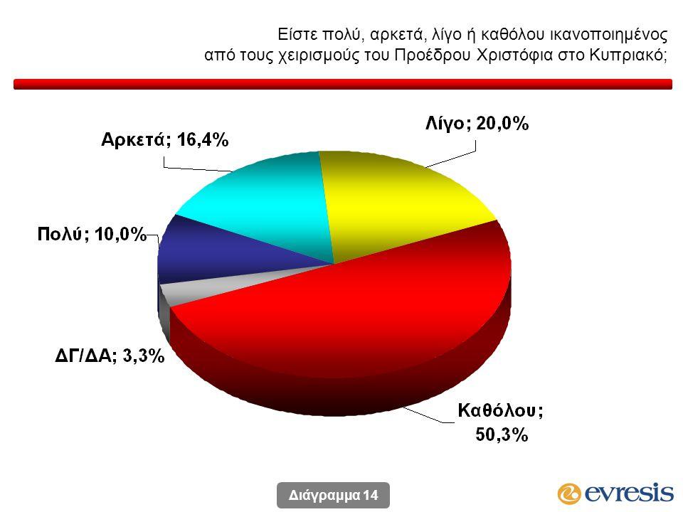 Είστε πολύ, αρκετά, λίγο ή καθόλου ικανοποιημένος από τους χειρισμούς του Προέδρου Χριστόφια στο Κυπριακό; Διάγραμμα 14