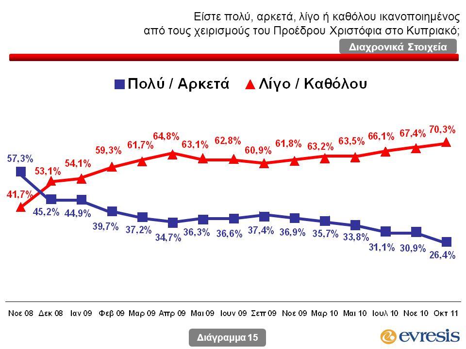 Είστε πολύ, αρκετά, λίγο ή καθόλου ικανοποιημένος από τους χειρισμούς του Προέδρου Χριστόφια στο Κυπριακό; Διάγραμμα 15 Διαχρονικά Στοιχεία