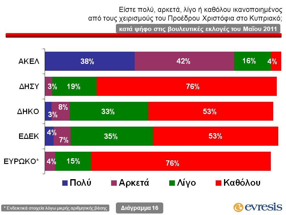 Είστε πολύ, αρκετά, λίγο ή καθόλου ικανοποιημένος από τους χειρισμούς του Προέδρου Χριστόφια στο Κυπριακό; Διάγραμμα 16 κατά ψήφο στις βουλευτικές εκλογές του Μαΐου 2011 * Ενδεικτικά στοιχεία λόγω μικρής αριθμητικής βάσης