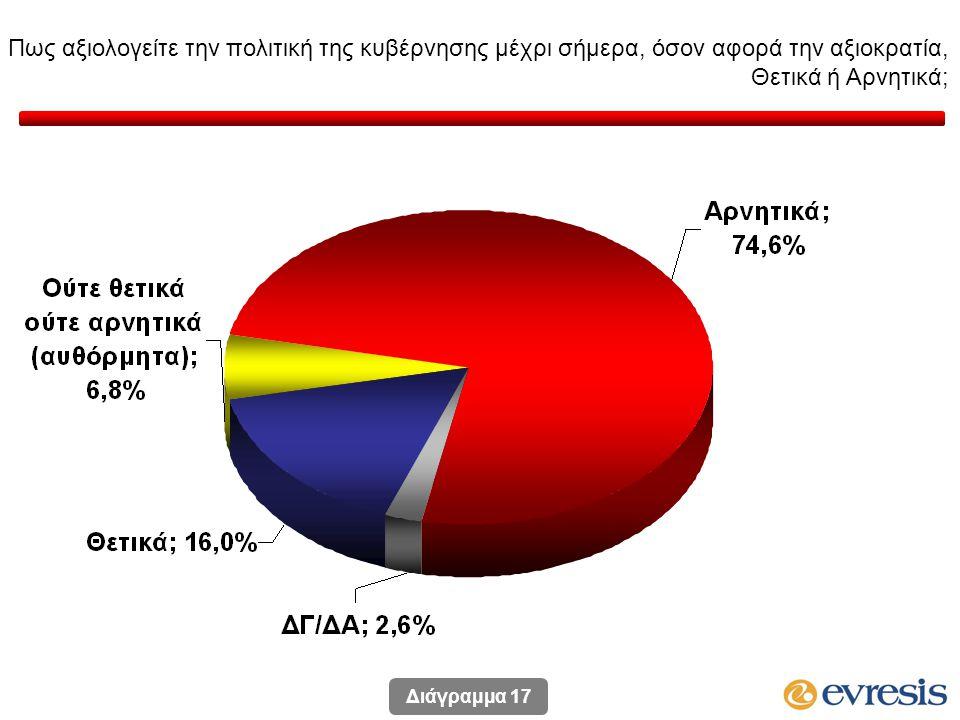 Πως αξιολογείτε την πολιτική της κυβέρνησης μέχρι σήμερα, όσον αφορά την αξιοκρατία, Θετικά ή Αρνητικά; Διάγραμμα 17