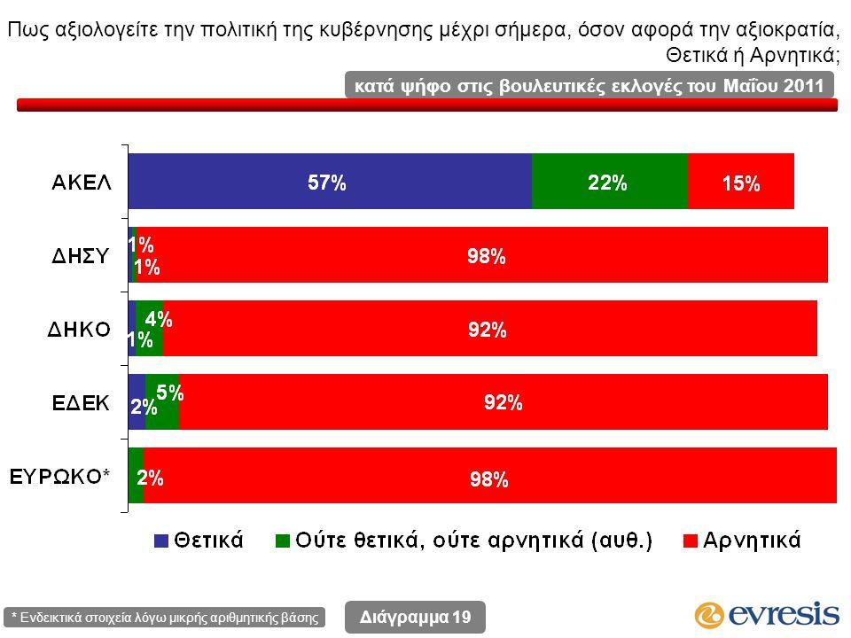 Πως αξιολογείτε την πολιτική της κυβέρνησης μέχρι σήμερα, όσον αφορά την αξιοκρατία, Θετικά ή Αρνητικά; Διάγραμμα 19 κατά ψήφο στις βουλευτικές εκλογές του Μαΐου 2011 * Ενδεικτικά στοιχεία λόγω μικρής αριθμητικής βάσης