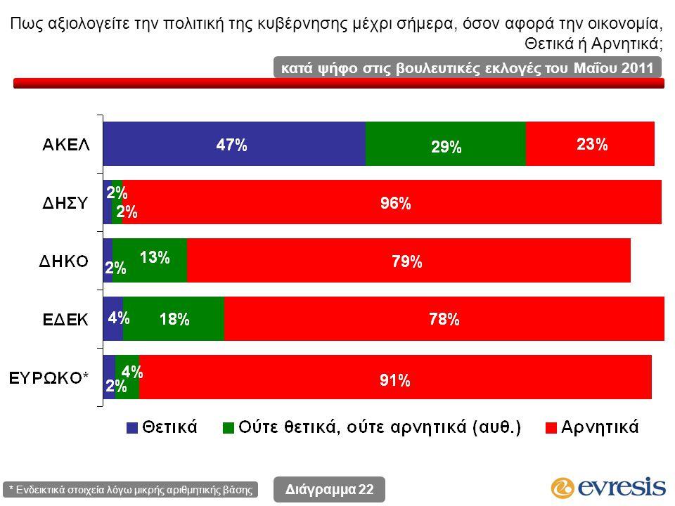 Πως αξιολογείτε την πολιτική της κυβέρνησης μέχρι σήμερα, όσον αφορά την οικονομία, Θετικά ή Αρνητικά; Διάγραμμα 22 κατά ψήφο στις βουλευτικές εκλογές του Μαΐου 2011 * Ενδεικτικά στοιχεία λόγω μικρής αριθμητικής βάσης