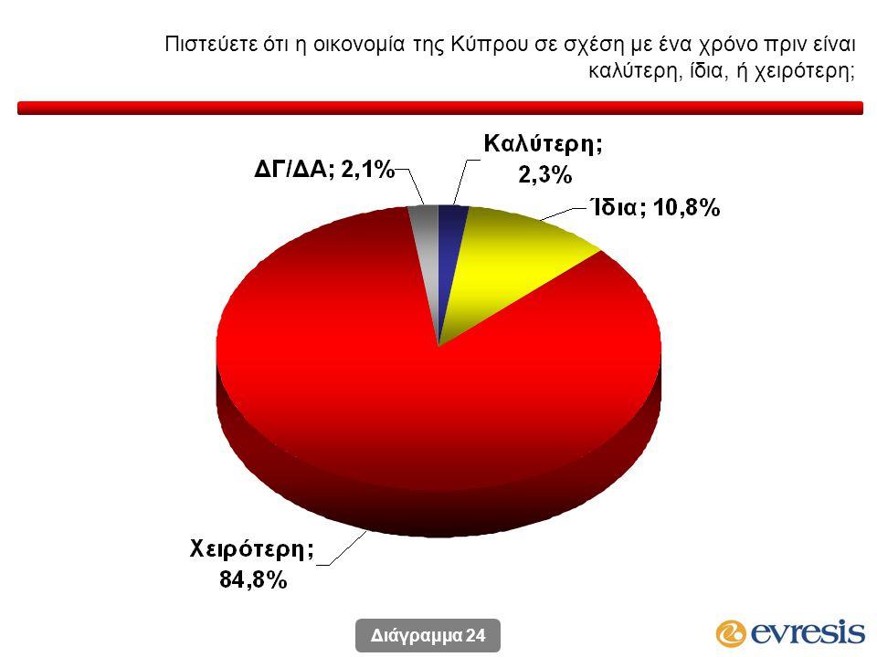 Πιστεύετε ότι η οικονομία της Κύπρου σε σχέση με ένα χρόνο πριν είναι καλύτερη, ίδια, ή χειρότερη; Διάγραμμα 24