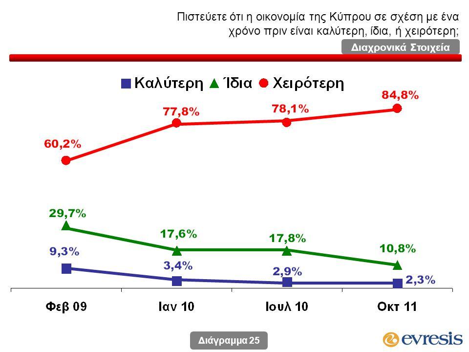 Πιστεύετε ότι η οικονομία της Κύπρου σε σχέση με ένα χρόνο πριν είναι καλύτερη, ίδια, ή χειρότερη; Διάγραμμα 25 Διαχρονικά Στοιχεία