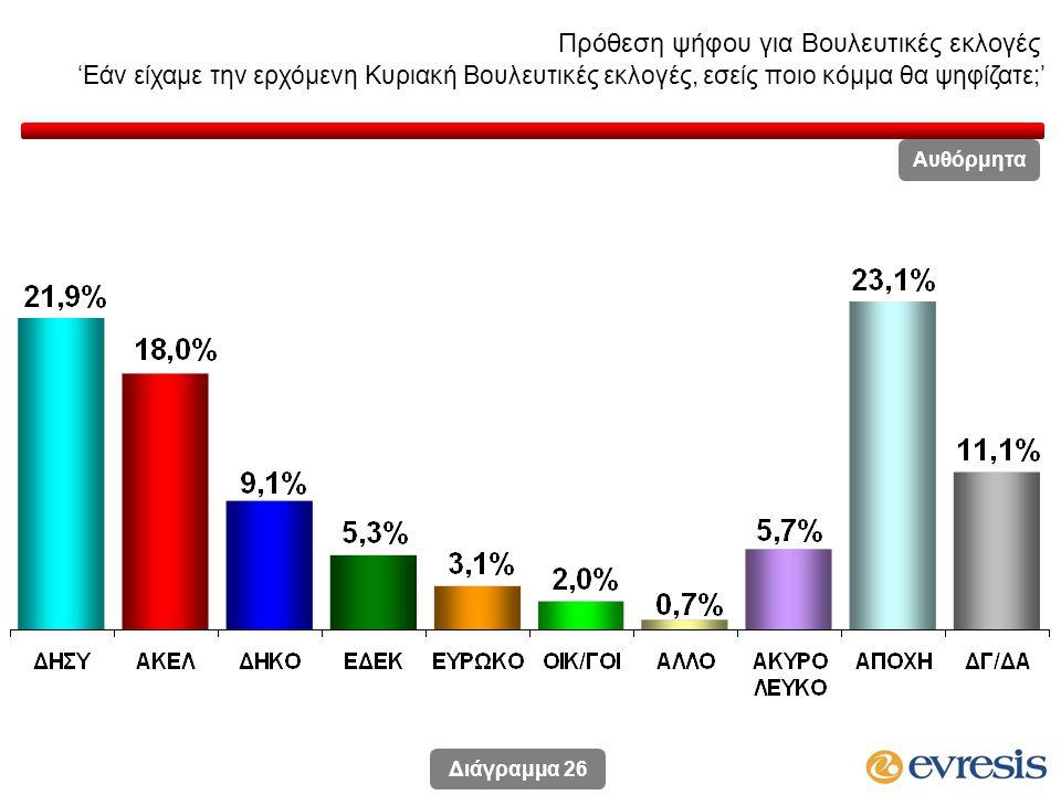 Πρόθεση ψήφου για Βουλευτικές εκλογές 'Εάν είχαμε την ερχόμενη Κυριακή Βουλευτικές εκλογές, εσείς ποιο κόμμα θα ψηφίζατε;' Διάγραμμα 26 Αυθόρμητα
