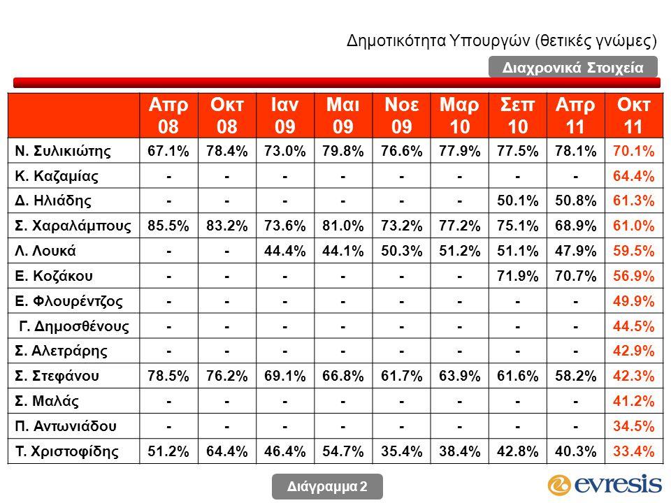 Δημοτικότητα Υπουργών (θετικές γνώμες) Απρ 08 Οκτ 08 Ιαν 09 Μαι 09 Νοε 09 Μαρ 10 Σεπ 10 Απρ 11 Οκτ 11 Ν.