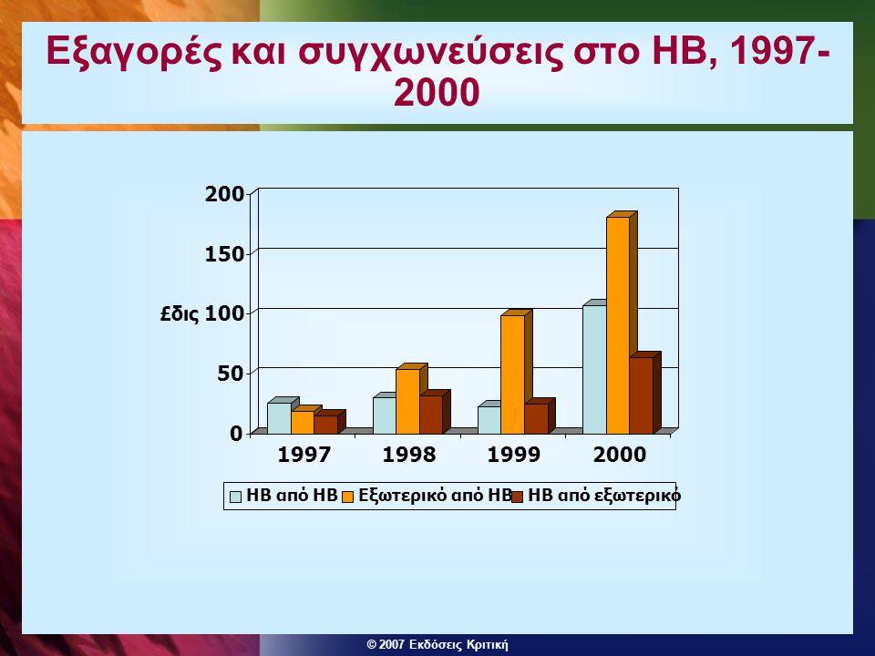 © 2007 Εκδόσεις Κριτική Εξαγορές και συγχωνεύσεις στο ΗΒ, 1997- 2000 0 50 100 150 200 £δις 1997199819992000 ΗΒ από ΗΒΕξωτερικό από ΗΒΗΒ από εξωτερικό