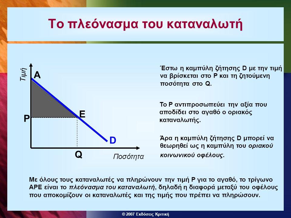 © 2007 Εκδόσεις Κριτική Το πλεόνασμα του καταναλωτή D Q P Ποσότητα Τιμή A E Με όλους τους καταναλωτές να πληρώνουν την τιμή P για το αγαθό, το τρίγωνο APE είναι το πλεόνασμα του καταναλωτή, δηλαδή η διαφορά μεταξύ του οφέλους που αποκομίζουν οι καταναλωτές και της τιμής που πρέπει να πληρώσουν.