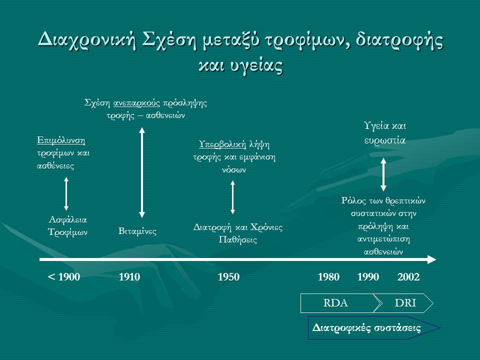 Διαχρονική Σχέση μεταξύ τροφίμων, διατροφής και υγείας < 1900 1910 1950 1980 1990 2002 Ασφάλεια Τροφίμων Βιταμίνες Διατροφή και Χρόνιες Παθήσεις Ρόλος