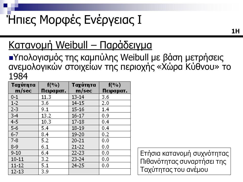 Κατανομή Weibull – Παράδειγμα Υπολογισμός της καμπύλης Weibull με βάση μετρήσεις ανεμολογικών στοιχείων της περιοχής «Χώρα Κύθνου» το 1984 1Η Ήπιες Μο