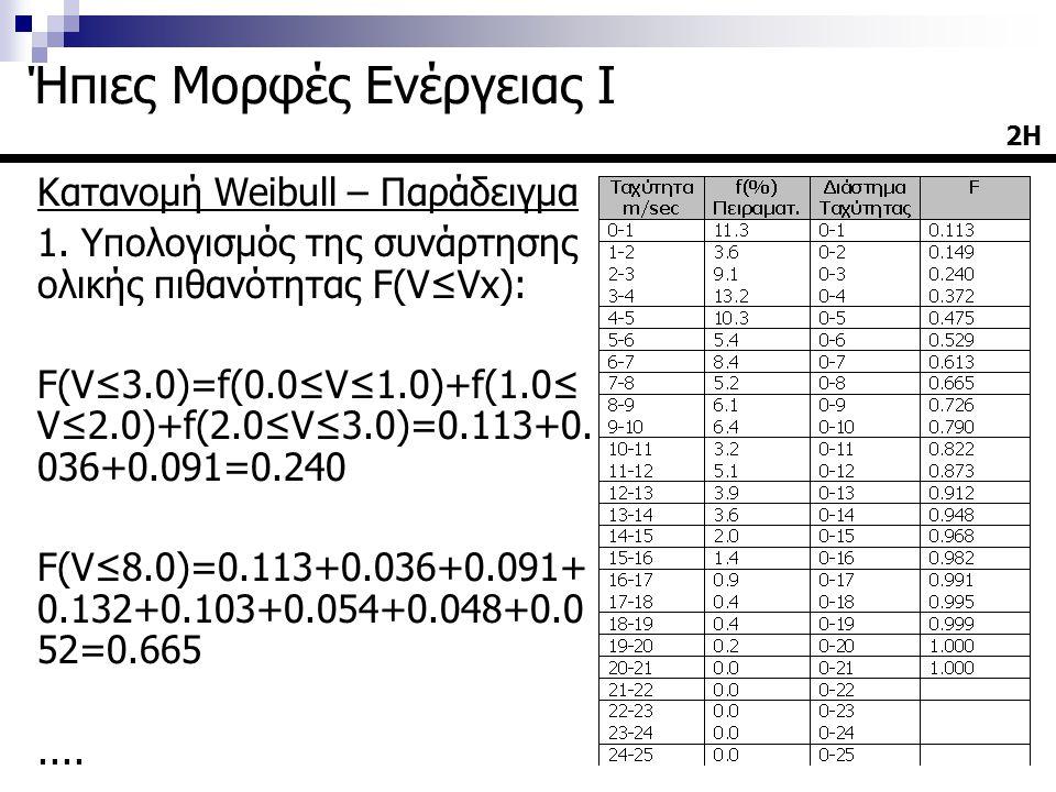 Κατανομή Weibull – Παράδειγμα 2.